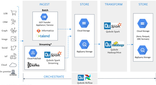 Announcing General Availability of Qubole on Google Cloud