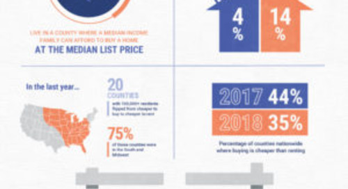 July 2018 Rent vs Buy Report: Home Prices Rise Three Times Faster than Rents