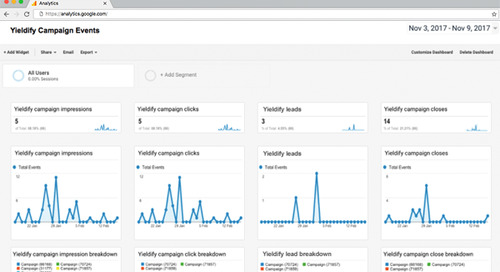 Google Analytics integration with Yieldify