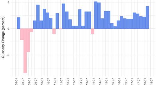 GDP Data via API
