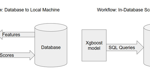 In-database xgboost predictions with R