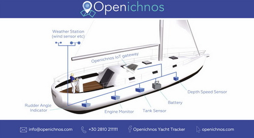 [Promo] Openichnos.The monitoring & tracking solution you are looking for