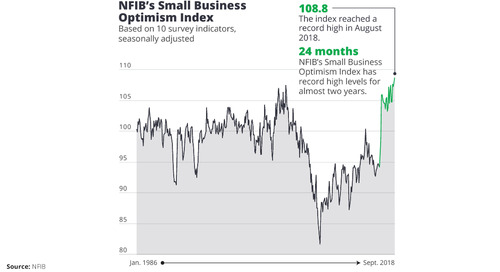 Policy Changes the Reason for Record Small Business Optimism, NFIB Says