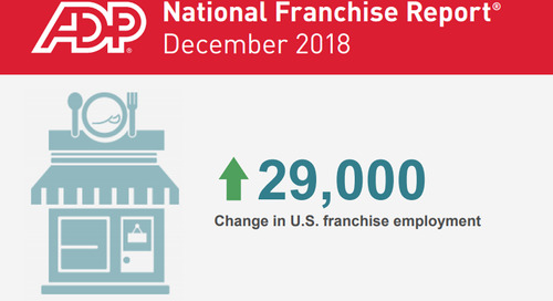 Franchise Businesses Added 29K Jobs in December 2018, According to Report