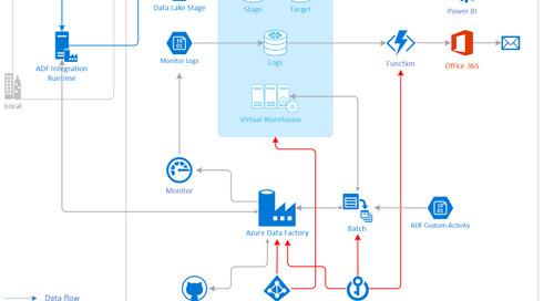 Building Enterprise Azure Data & Analytics Solutions Around Snowflake (Part 1)