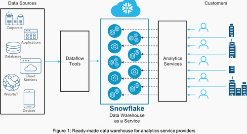 How Snowflake Accelerates Analytics for SaaS Developers