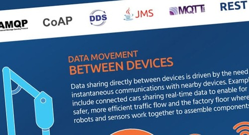 Infographic: Meeting the Diverse Data Movement Needs of the IoT