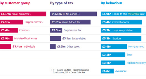 The UK Annual Tax Gap Report and the Challenges that Lie Ahead