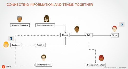 Keeping Teams Aligned with Agile Workflow Design