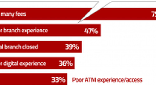 New Study Proves Digital Banking Channels Aren't Killing Branches