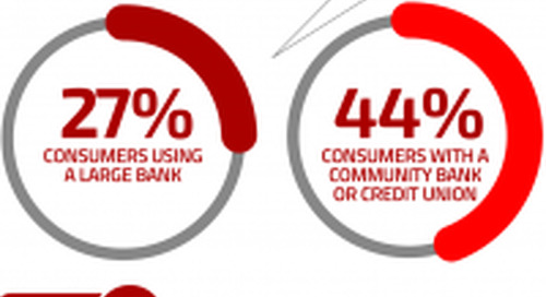 Big Banks Blow It In Branches, Smaller Institutions Struggle In Digital Channels
