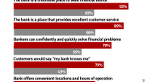 Financial Marketers Don't Really Understand What Consumers Want