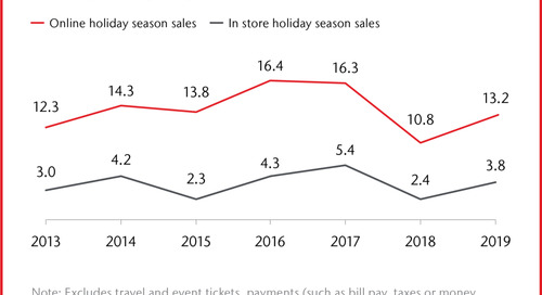 There's No Place Like Online For The Holidays: Shopping To Hit Record Highs