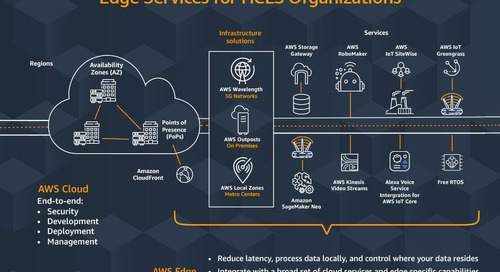 Article: Healthcare & Life Sciences At The Edge: A Guide To AWS' Solutions