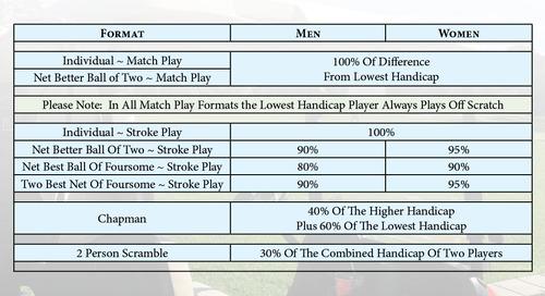 Handicap Allowances for Events as Per Golf Canada Rules #Golf ⛳️