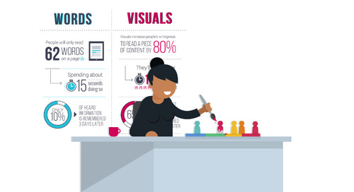 Why Marketers Need a Visual Influence Strategy
