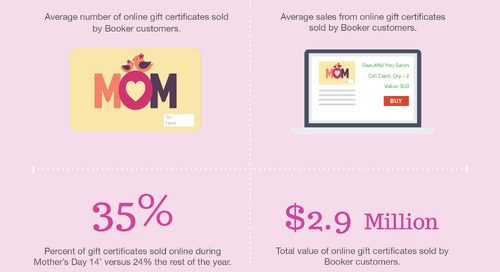How to Make the Most of Your Gift Certificate Sales for Mother's Day