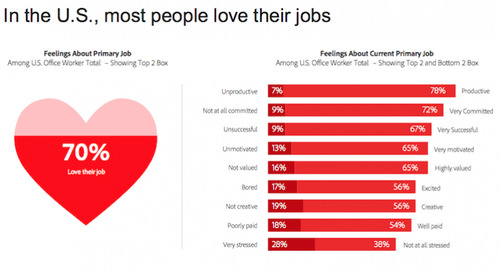 The results are in. Technology is the best office perk