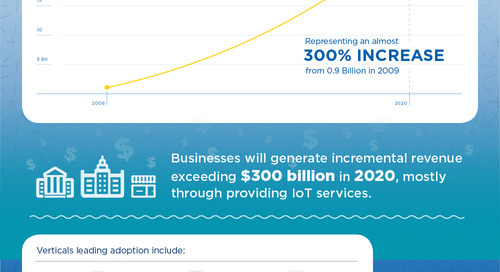 INFOGRAPHIC: Internet of Things Growth