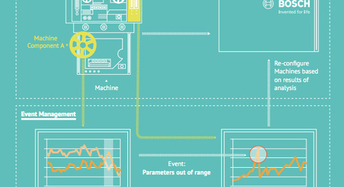 IoT & Big Data: A joint white paper by Bosch and MongoDB