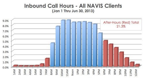 How Many Calls After Hours?