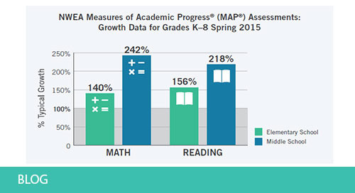 A Blended Learning Success Story of Measurable, High Academic Growth in Colorado