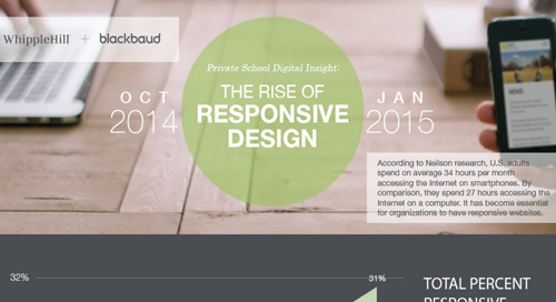 The Rise of Responsive Design