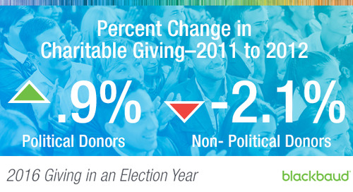 Giving in an Election Year: How Political Giving Impacts Nonprofit Support