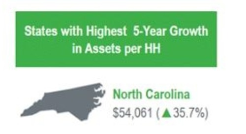 Standout States for Asset Growth