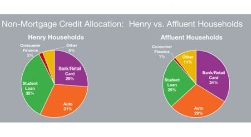 How Credit Reliant Are Henrys?