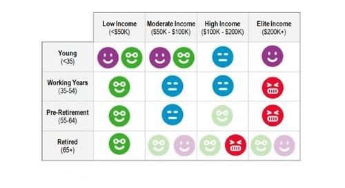 Mobile Advertising Opinions – By Income Tier and Age