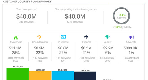 Allocadia launches Customer Journey Insights to Enable Marketers to Optimize Investments Throughout the Customer Buying Journey