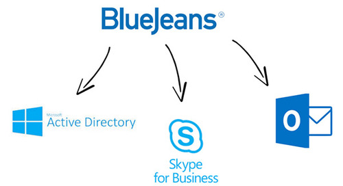 BlueJeans & Microsoft: A Look Towards the Future