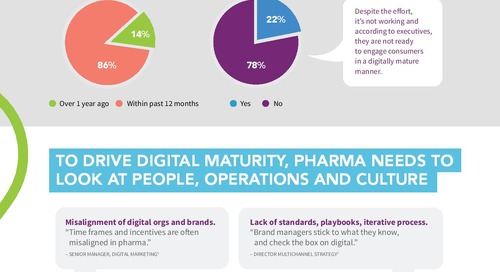 Infographic: Pharma's Digital Disconnect