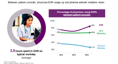 Report: Assessing the EHR Landscape