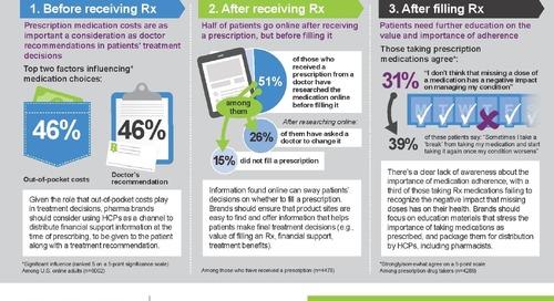 Infographic: Key factors in the patient prescription journey