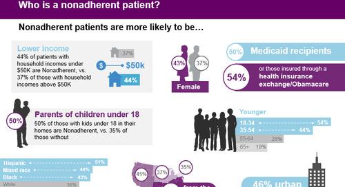 How can pharma improve patient adherence?