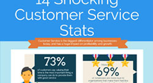 14 Shocking Customer Service Stats