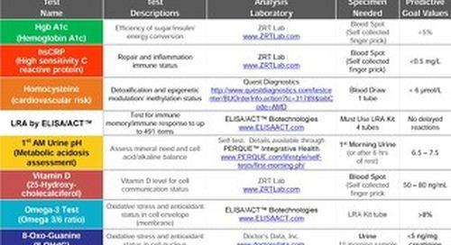 Predictive BioMarker Tests Table 2016