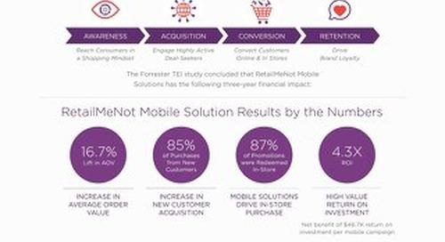 [Infographic] The Total Economic Impact of RetailMeNot Mobile Solutions