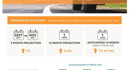Vehicle Insurance Trend Report