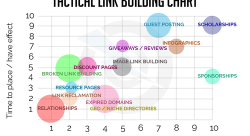 Which Link Building Tactic Should I Use in My Campaign?