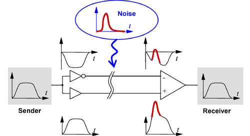 Differential Signaling Demystified