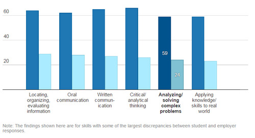 Closing students' self-perception gap by using Taskstream student analytic dashboards