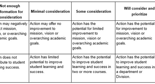 Using Rubrics at the Institutional Level: Assessing the Assessment