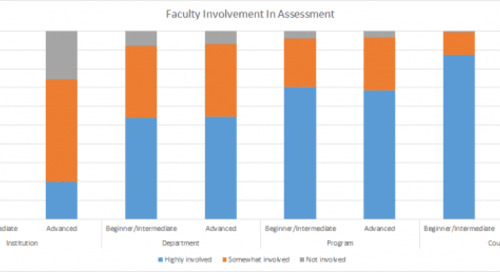 How Faculty Experience with Assessment Related to View, Values and Practice (from AALHE's Intersection)
