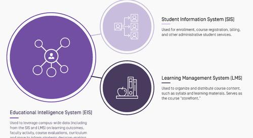 Higher Ed to Ed Tech: No More Data Silos!
