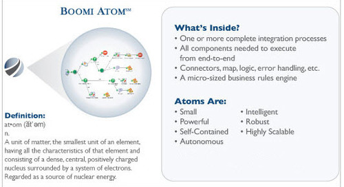 Boomi Atoms and Molecules | How They Work