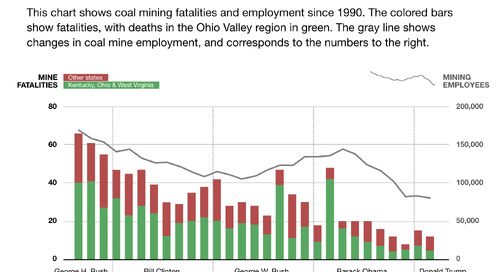 Three USA miners dead in eleven days
