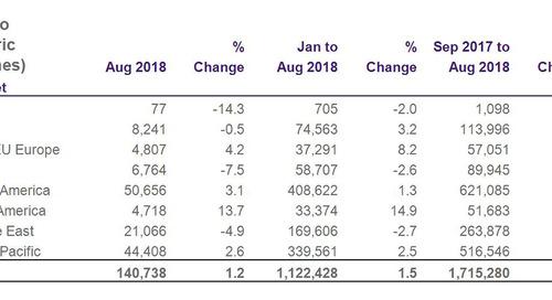 Heathrow volumes edge ahead in August